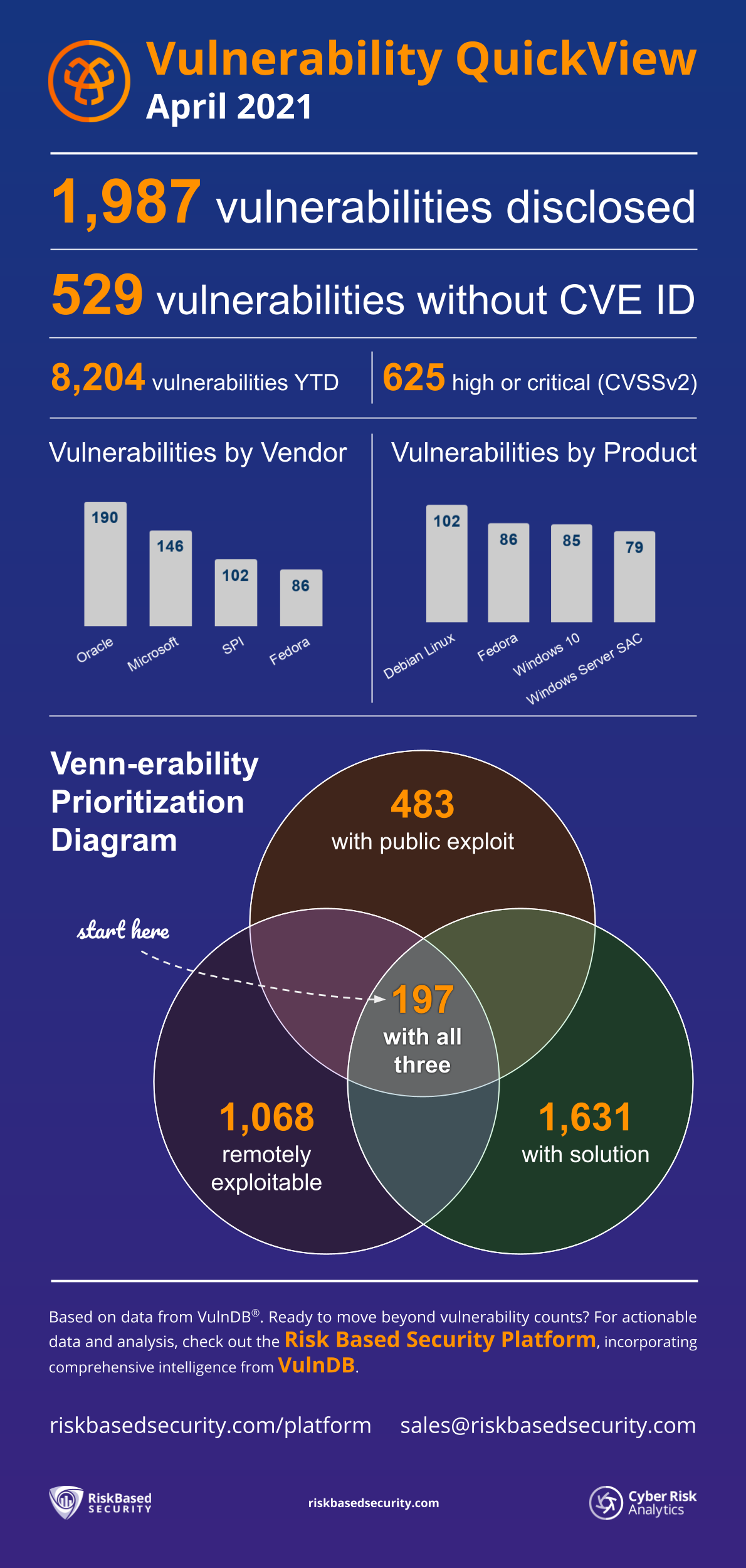 Vulnerability QuickView infographic - April 2021